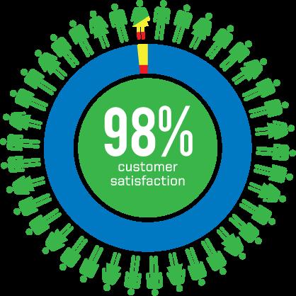 89 percent customer satisfaction logo